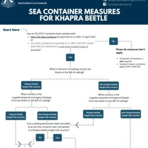 Australia enforces quarantine measures for containers coming from risk countries to combat the problem of Khapra beetle infestation